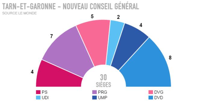Les résultats définitifs du Tarn-et-Garonne.