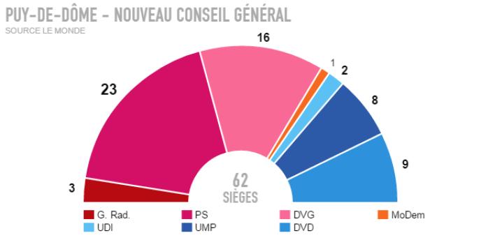 Résultats définitifs pour le Puy-de-Dôme.