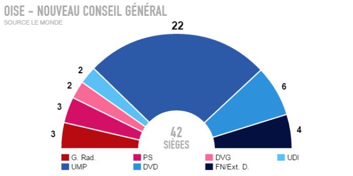 Résultats définitifs - Oise.
