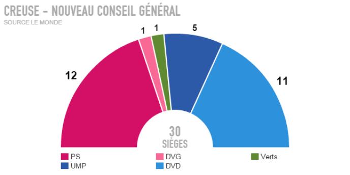 Résultats définitifs - Creuse.