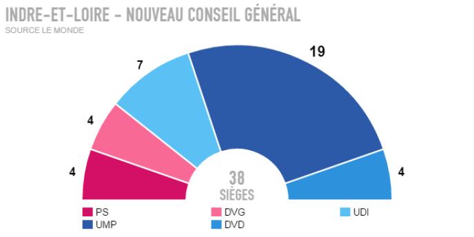 Résultats définitifs - Indre-et-Loire.