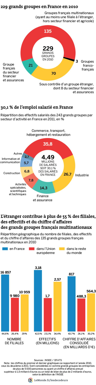 Panorama des grands groupes en France