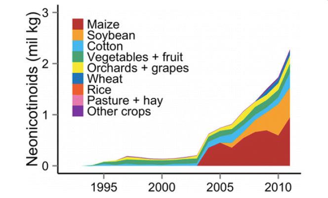 Evolution de l'utilisation des néonicotinïdes aux Etats-Unis, en milliers de tonnes.