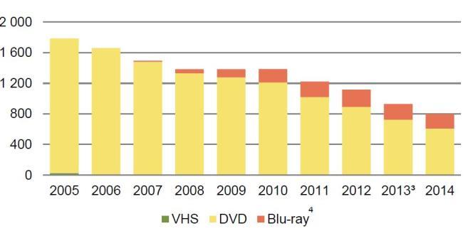 Les ventes de vidéo physique ne cessent de reculer en France.