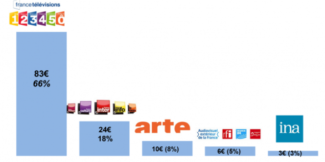 Répartition de la redevance TV