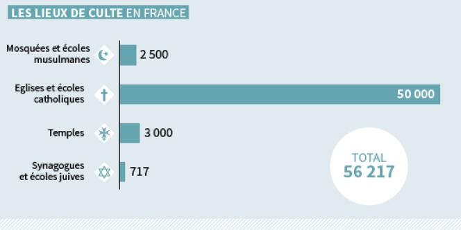 Les lieux de culte et écoles religieuses en France.
