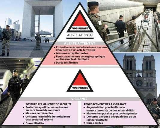 Description des deux niveaux d'alerte Vigipirate : «Alerte attentat» et «alerte vigilance» voire «Vigilance renforcée».