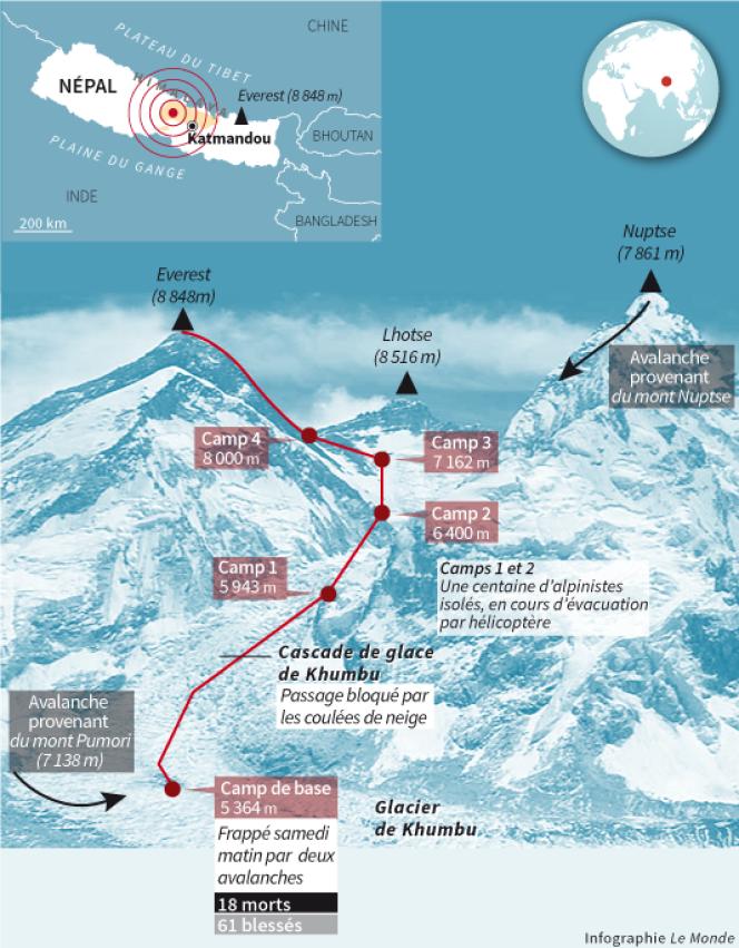 L'Everest secoué par de puissantes avalanches