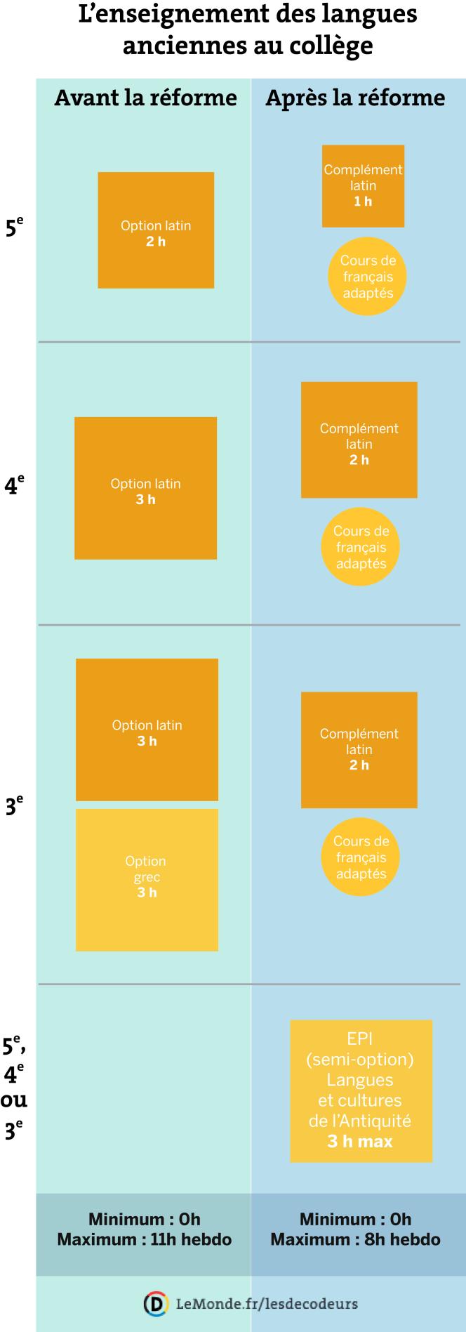 L'enseignement des langues anciennes au collège, avant et après la réforme Vallaud-Belkacem.
