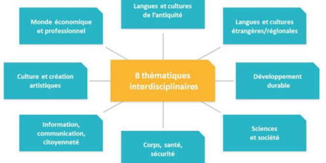 Les huit enseignements pratiques interdisciplinaires (EPI) de la réforme Vallaud-Belkacem.