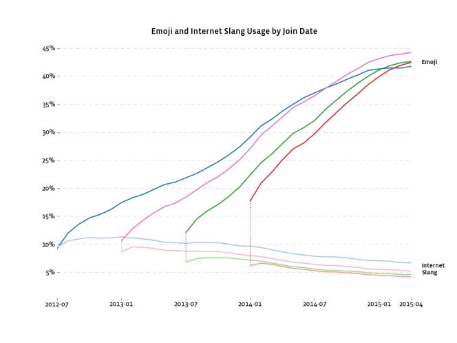 Les utilisateurs d'Instagram utilisent de moins en moins d'acronymes, mais de plus en plus d'emoji.