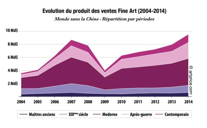L'art moderne et les oeuvres d'après-guerre restent les plus prisés sur le marché occidental, d'après l'évolution du produit des ventes sur le marché occidental établi par Artprice pour 2014.