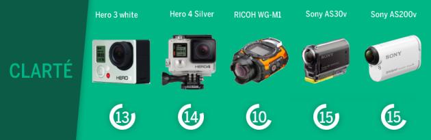 Comparatif des caméras d'action en fonction de leur clarté.