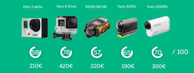 Cinq caméras d'action ont été testées par LeMonde.fr.