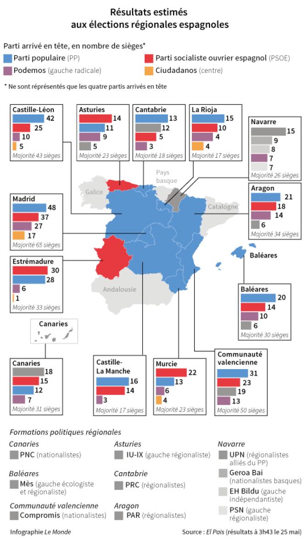 Les résultats estimés aux élections régionales espagnoles.