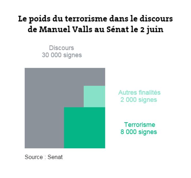 Le terrorisme a constitué une bonne part du discours de Manuel Valls face aux sénateurs, le 2 juin.