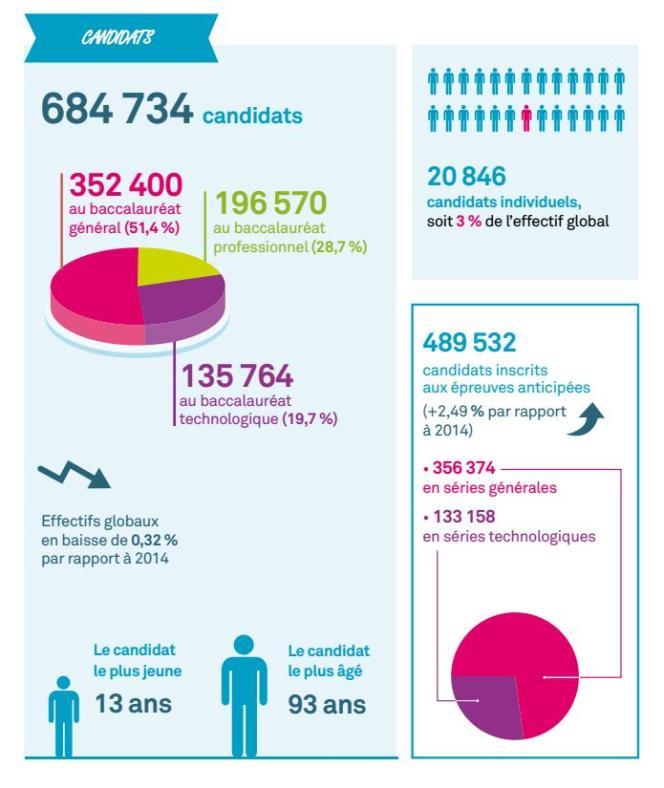 Les chiffres-clés du baccalauréat 2015 publiés par le ministère de l'éducation nationale.