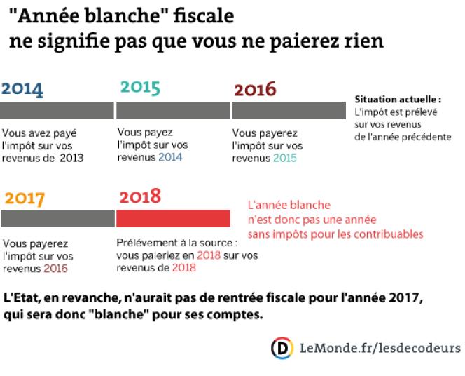 année blanche fiscale 2018