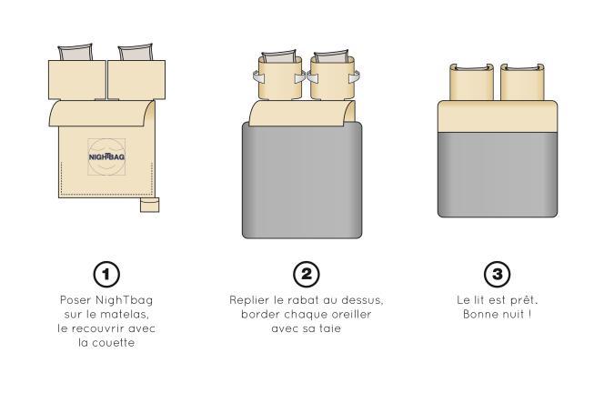 Le NighTbag s'adapte à tous les types de couchage.