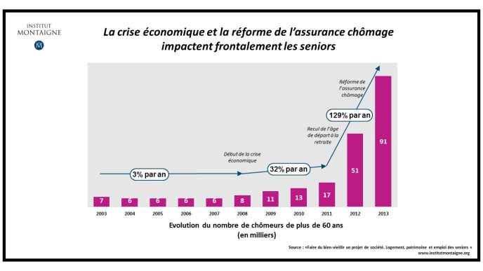 Emploi Des Seniors Les Propositions Risquees De L Institut Montaigne
