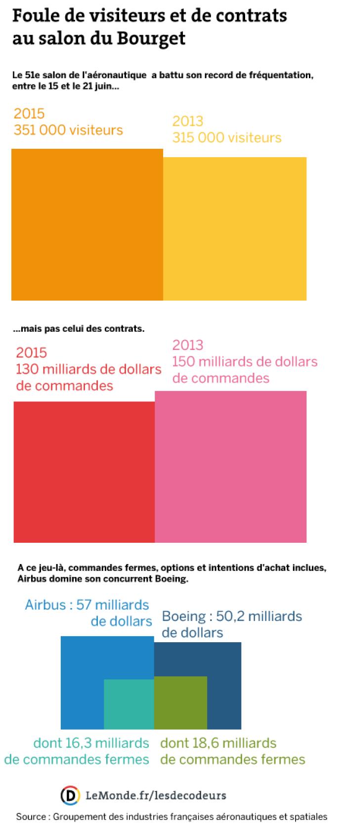 Le succ s du 51e salon du bourget en chiffres - Salon du bourget 2015 programme ...