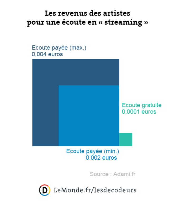 Les revenus des artistes pour une écoute en streaming, en moyenne.