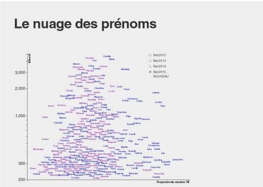Le nuage de prénoms créé par Baptiste Coulmont, sociologue. Ceux situés le plus à droite sont ceux qui ont obtenu le plus de mentions très bien au bac 2015. Plus un prénom est haut placé, plus il a été donné fréquemment.