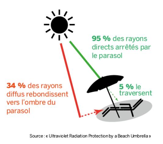 Pourquoi peut-on prendre un coup de soleil sous un parasol.