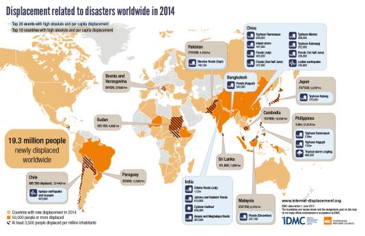 Carte des vingt plus grands mouvements de populations provoqués par une catastrophe naturelle en 2014