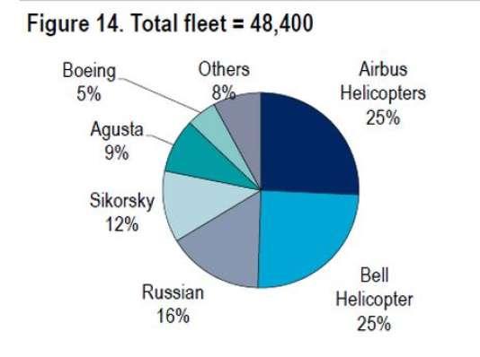 Parts de marché des différents constructeurs d'hélicoptères (civiles et militaires) au niveau mondial. Source : Airbus Helicopters