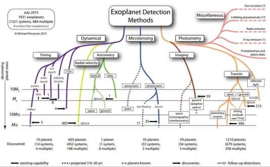 Les méthodes de détection des exoplanètes (en anglais), et leurs tableaux de chasse respectifs, répertoriés par Michael Perryman.