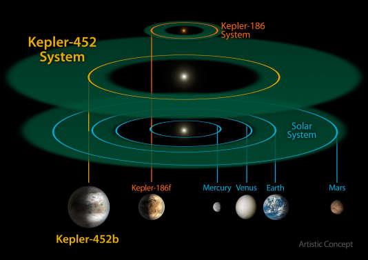 Comparaison du système abritant la super Terre Kepler-452b avec une partie de notre système solaire et le système Kepler-186, décrit en 2014.