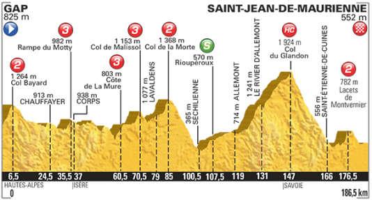 La 18e étape du Tour 2015.