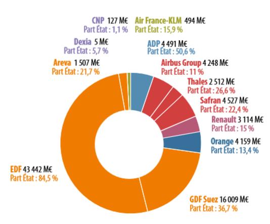 Participations directes et indirectes de l'Etat dans des entreprises cotées au 30 avril 2014.