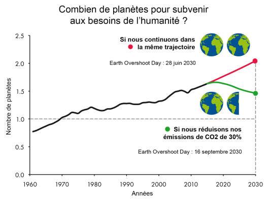 En 2030, si rien ne change, nous consommerons deux planètes pour répondre à nos besoins.