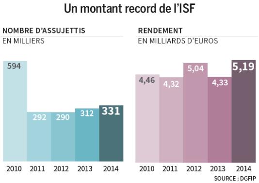Montant record de l'ISF en 2014.