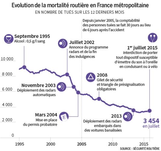 Evolution de la mortalité routière en France métropolitaine.