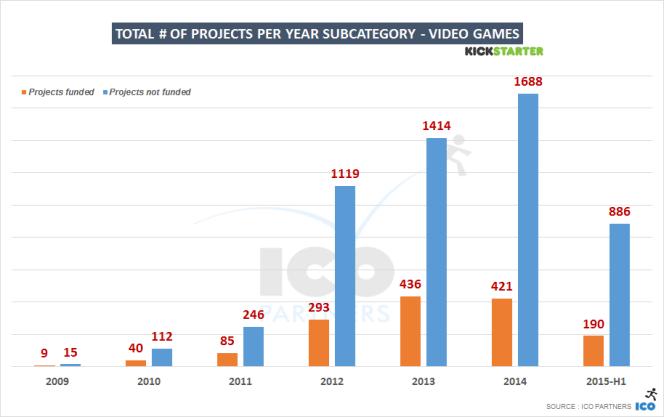 La proportion de projets échoués sur KickStarter (en bleu) est en hausse constante, relève Ico Partner. (Chiffres arrêtés au 1er juillet pour l'année 2015).