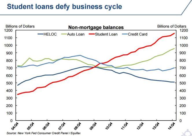 La courbe de la dette étudiante (rouge), qui dépasse celle des cartes de crédit (bleu clair), des prêts automobiles (vert) et des prêts hypothécaires (bleu foncé), ne cesse de croître.