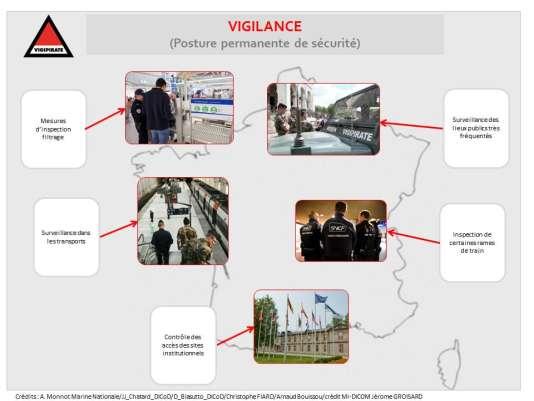 "Les mesures du niveau ""Vigilance"" du plan Vigipirate."