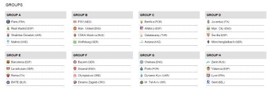 Les groupes de la Ligue des Champions