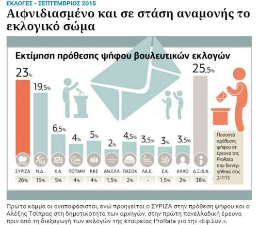 """Les rapports de force entre les différents partis politique grecs d'après les résultats du sondage publié le 28 août dans le journal """"Efimerida Ton Syntakton""""."""
