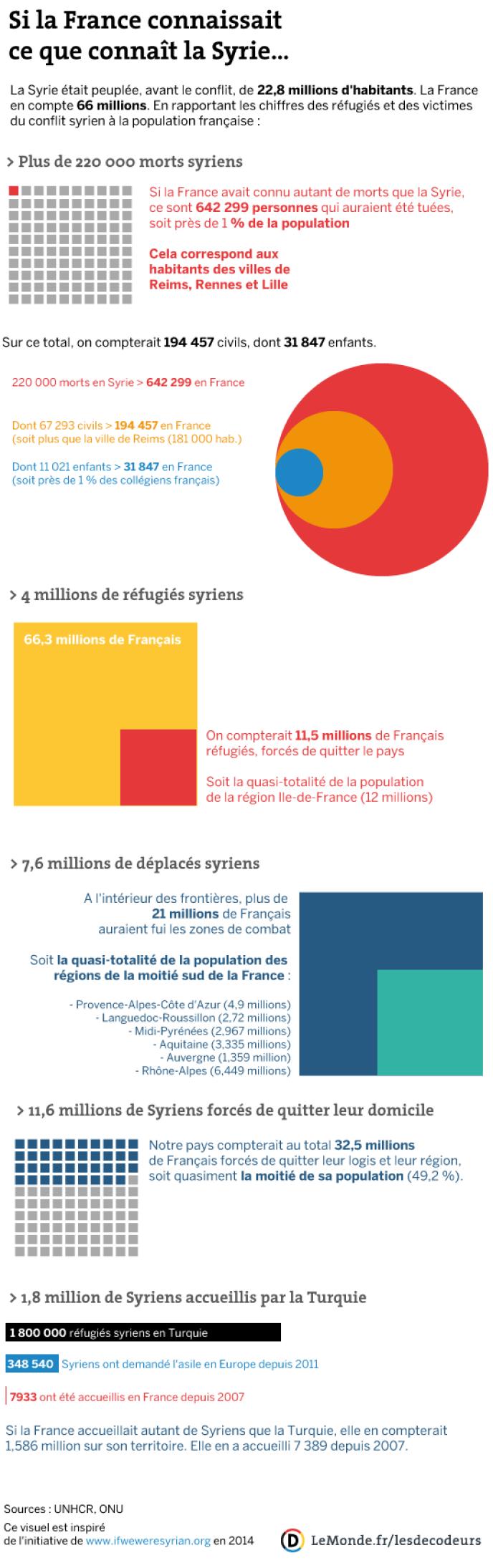 Si la Syrie était la France, 32,5millions de personnes auraient été déplacées par le conflit
