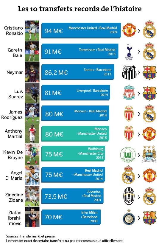 Les dix transferts records de l'histoire.