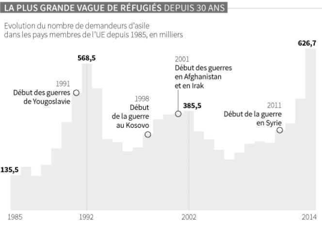 La plus grande vague de réfugiés depuis 30 ans.