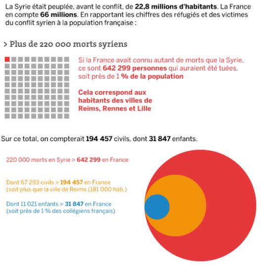 Si la Syrie était la France, 32,5 millions de personnes auraient été déplacées par le conflit.