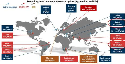 Derniers progrès notables concernant le coût de production d'énergie par les installations éoliennes, solaires et solaire thermique