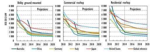 Estimations de l'évolution des prix du solaire selon que les panneaux sont installés au sol, sur le toit d'une entreprise ou d'un particulier