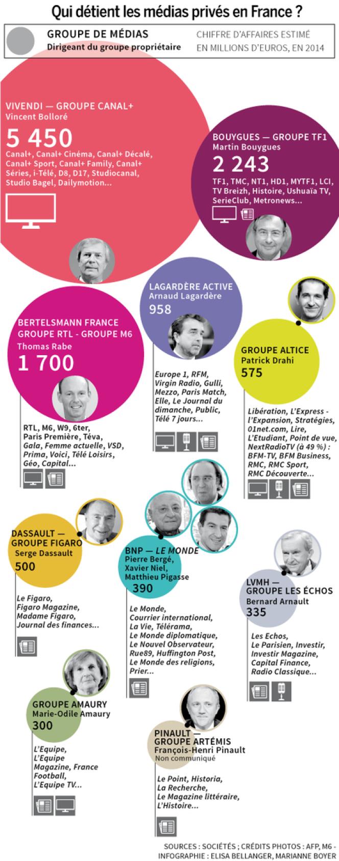 Qui détient les médias privés en France ?