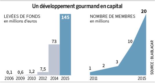 Un développement gourmand en capital